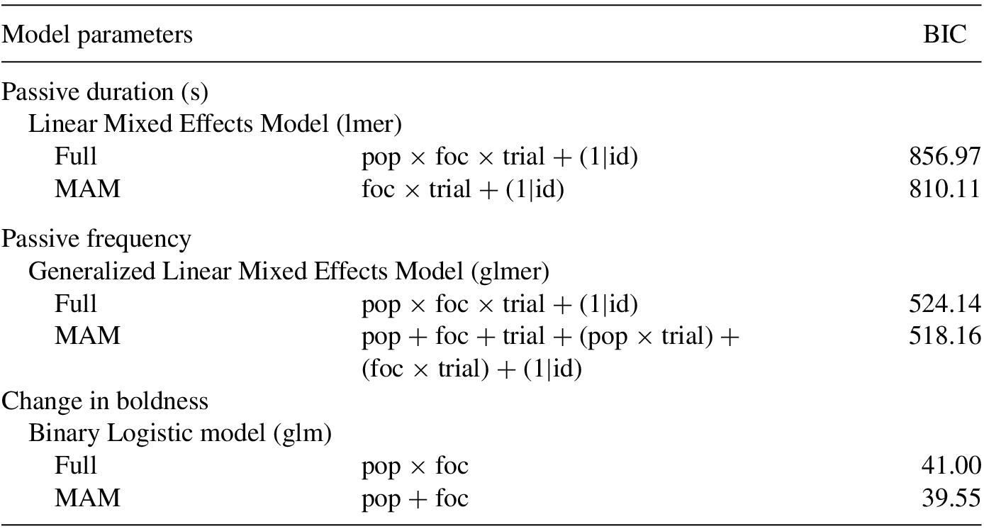 Lme4 Generalized Linear Mixed Model