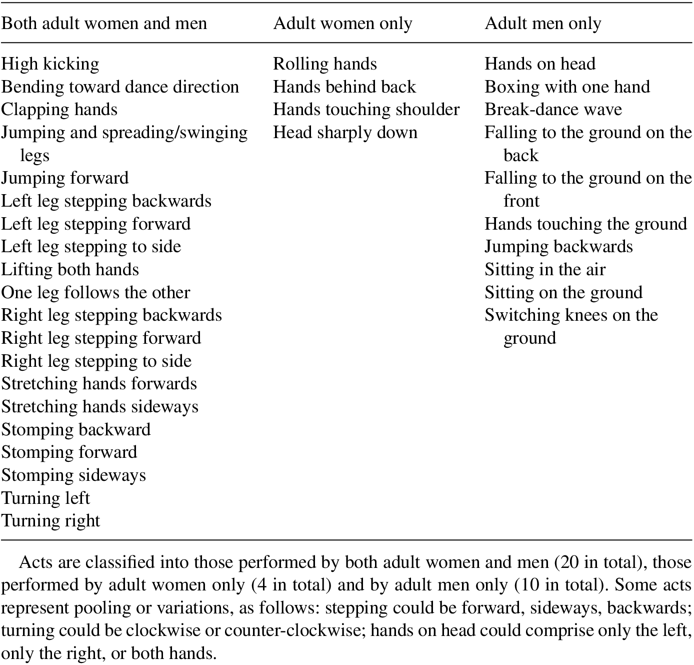 Structural differences among individuals, genders and