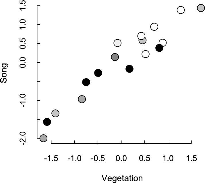 Complex spatiotemporal variation in processes shaping song
