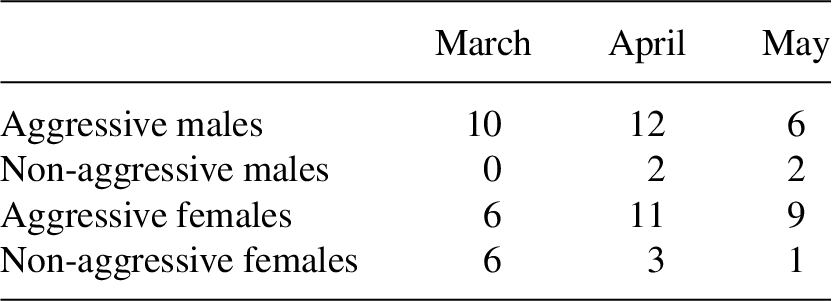 Development and outcome of intrasexual contests in males and