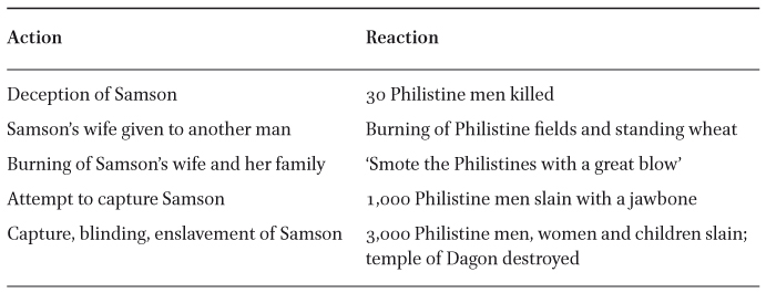 Revenge for My Two Eyes': Talion and Mimesis in the Samson