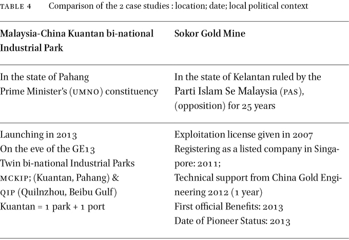 Political Economy of China's Investment in Malaysia (2009