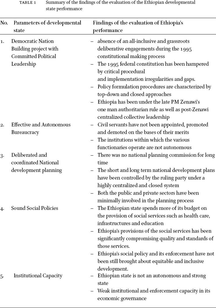Developmental State' as an Alternative Development Path in