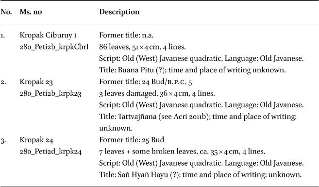 Nipah or Gebang? in: Bijdragen tot de taal-, land- en volkenkunde