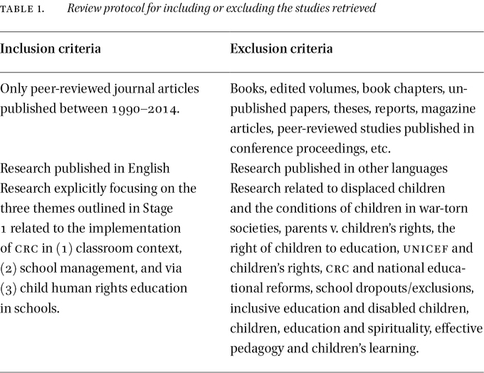 Child Rights, Classroom and School Management: A Systematic