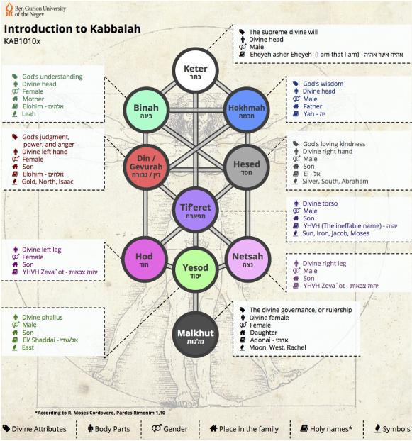 "The Kabbalistic ""Teaching Panel"" of Princess Antonia in"