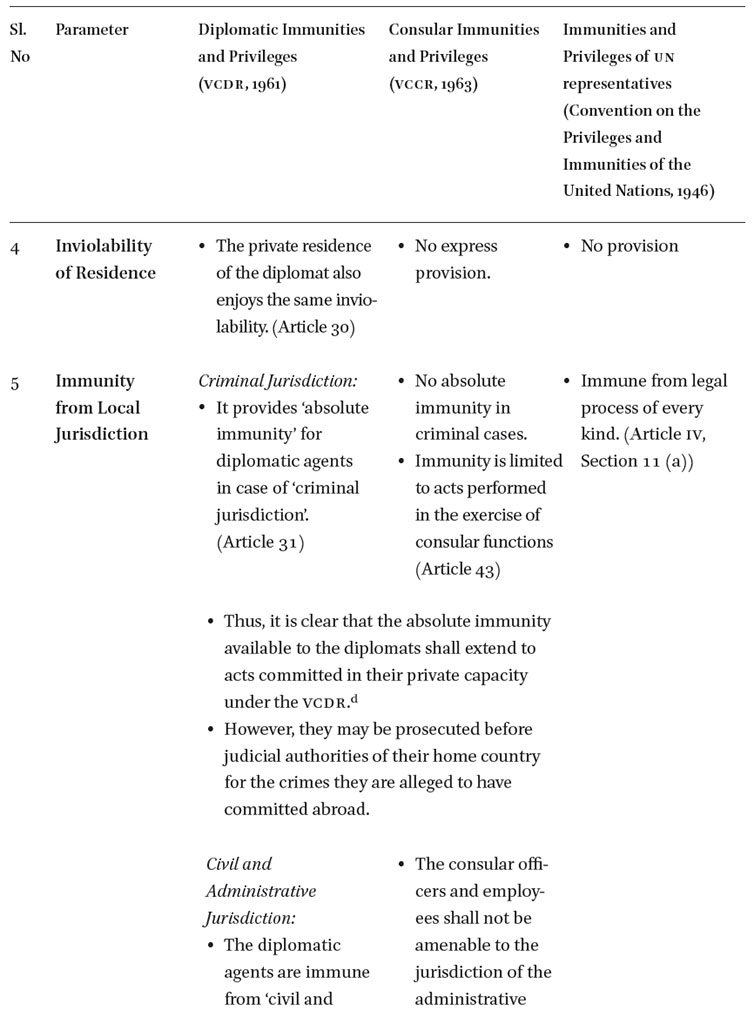 Abuse Of Diplomatic Privileges And The Balance Between Immunities And The Duty To Respect The Local Laws And Regulations Under The Vienna Conventions The Recent Indian Experience In The Chinese Journal Of