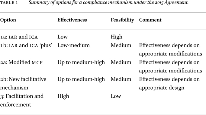 Options For A Compliance Mechanism In A 2015 Climate Agreement In