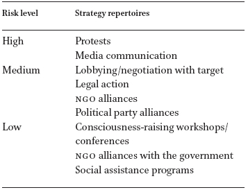 The Democratic Implications Of Npos And Control Strategy
