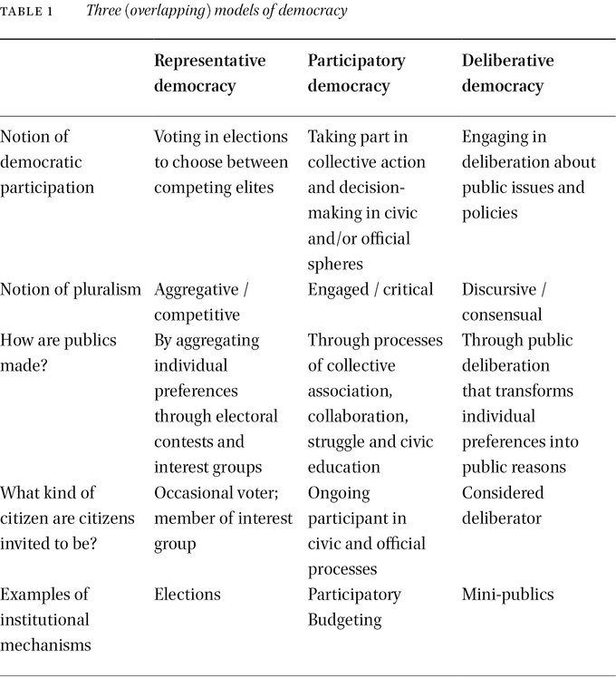 Pluralism And Democratic Participation What Kind Of Citizen Are