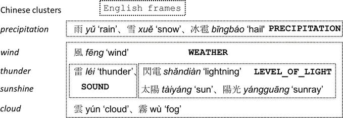 Does the Thunder Roll? Mandarin Chinese Meteorological Expressions