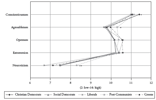 Does Personality Matter in Politics? Personality Factors as