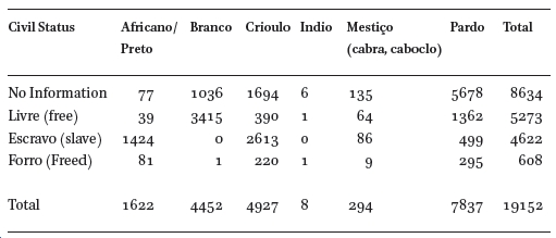 Racial Articulation and Labor in the 19th Century Brazil in
