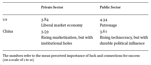 Institutional Comparisons of the Perceived Value of Networks in