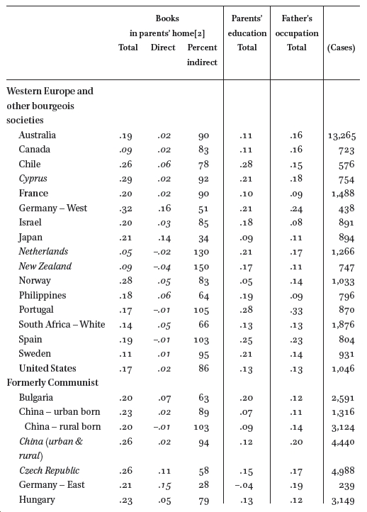 Scholarly Culture and Occupational Success in 31 Societies