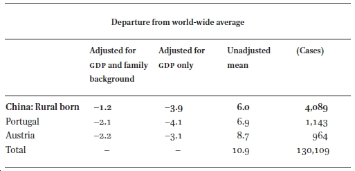 Family Background and Education: China in Comparative Perspective in