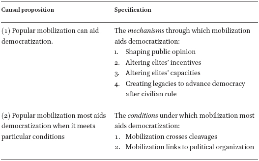 Mobilization in Military-Controlled Transitions: Lessons