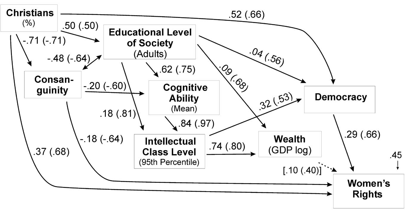 Human Rights: Why Countries Differ in: Comparative Sociology
