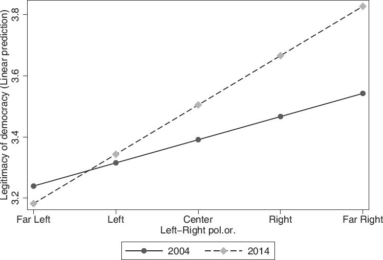 Legitimacy and Civic Culture: Trust in Democracy in the