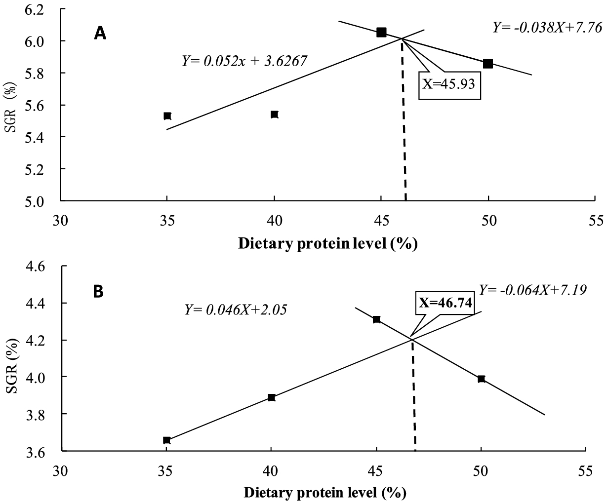 Effect of dietary protein level and salinity on growth, survival