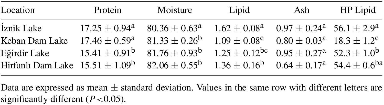 Determination of proximate composition and fatty acid
