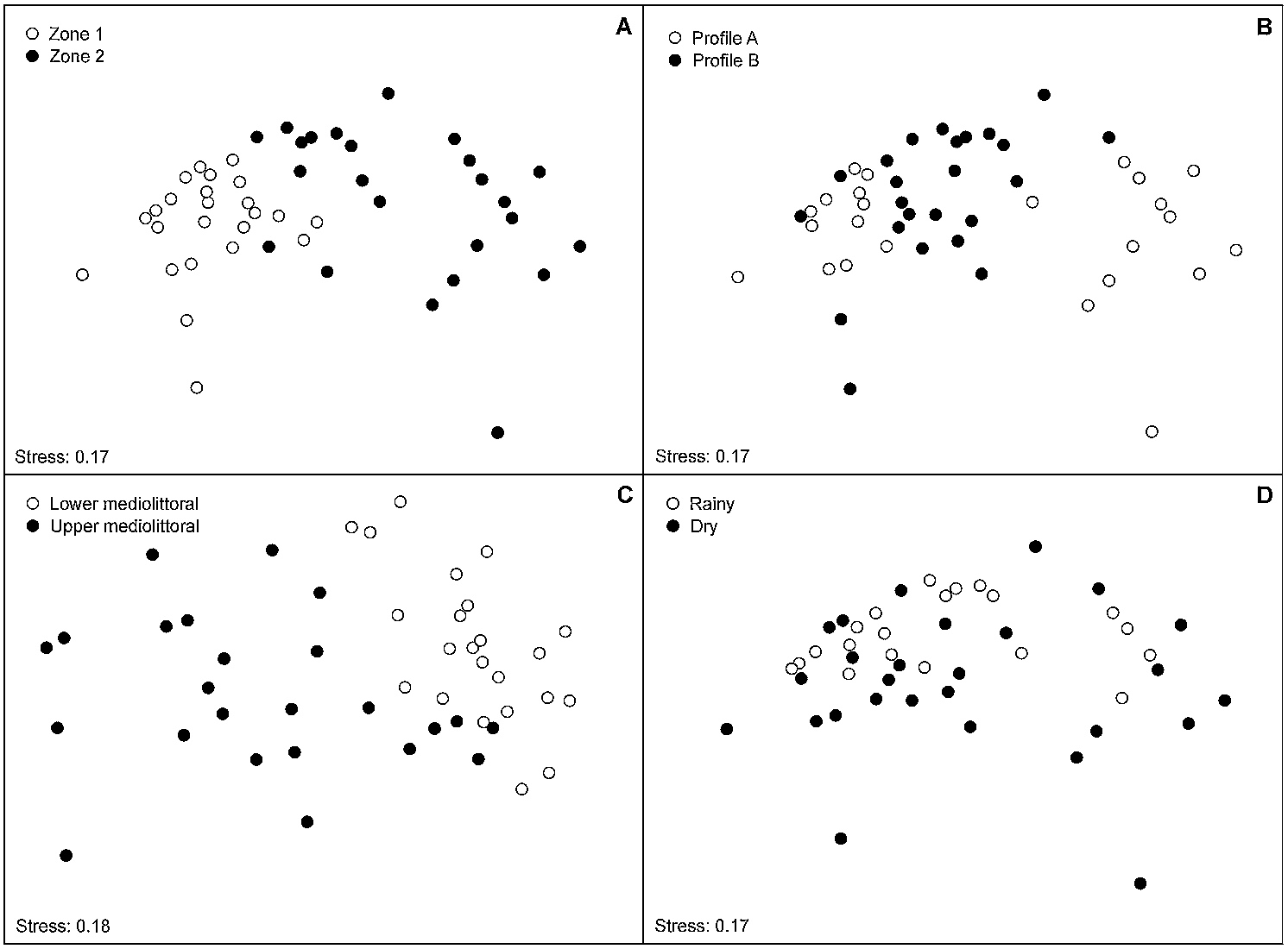 Composition and spatio-temporal variation in the density of