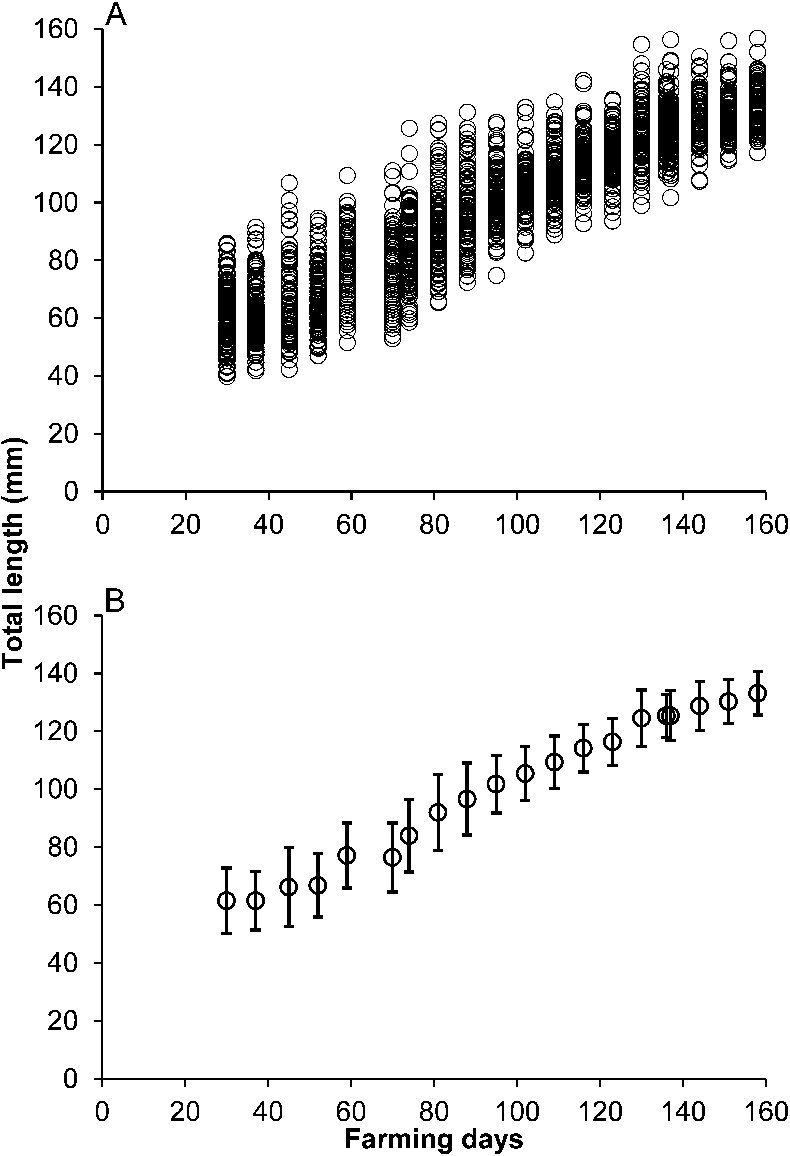 Multi-criteria approach to estimate the growth curve in the marine