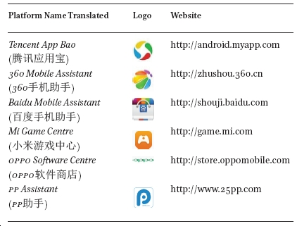 A Primer Survey of Chinese Mobile Games in: Asiascape