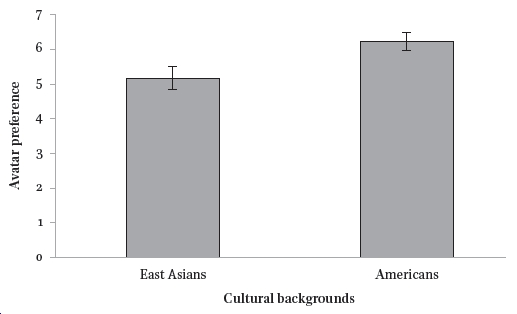 I See Myself through My Avatar: Evidence from East Asia and North