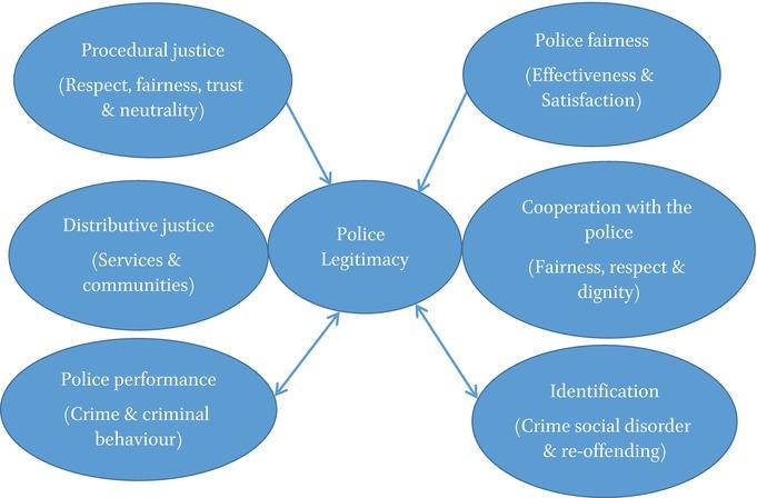 Minority Perception of Police Legitimacy in Finland: The