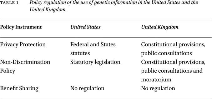 Genomics Governance in the United States and the United