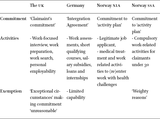 Governance of the Young Unemployed – A Comparative Study of