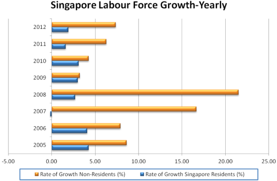 Transmigrant Identities and Human Capital Flows in Singapore