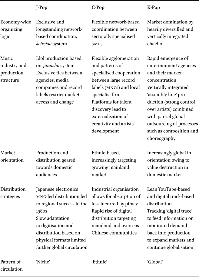 Niche, Ethnic and Global Operations in: European Journal of
