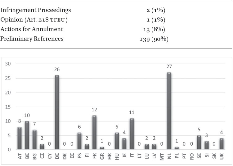 A Bird's Eye View on ECJ Judgments on Immigration, Asylum and Border