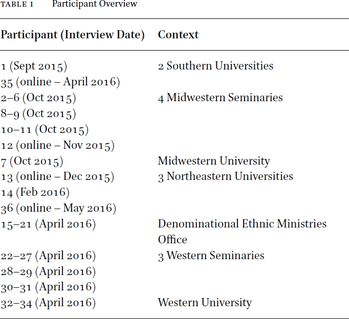 Table of research study participants