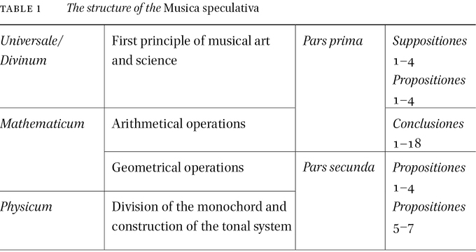 Between Intellectus, Visus and Auditus: Jean des Murs's Musica