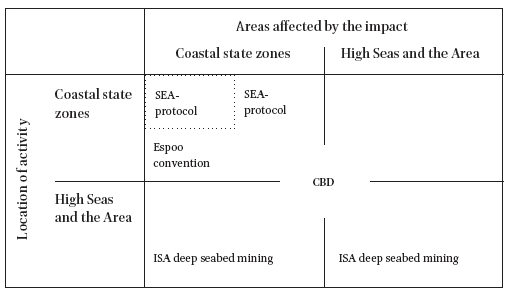 International Legal Obligations for Environmental Impact
