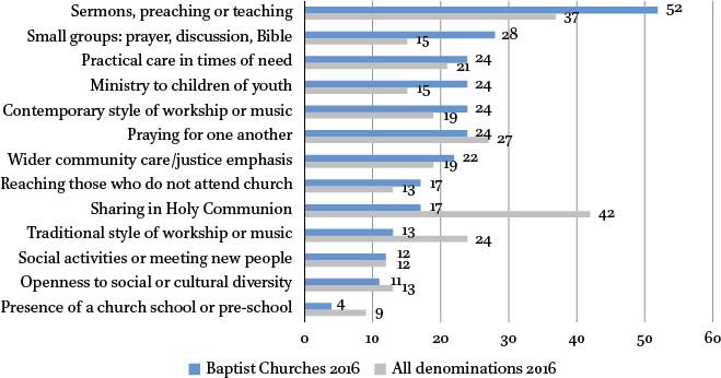 """Sticky Faith"""" in Australian Baptist Churches: Surveying"""