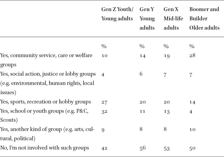 """Growing Young"""" in Australian Baptist Churches: Surveying Formation"""