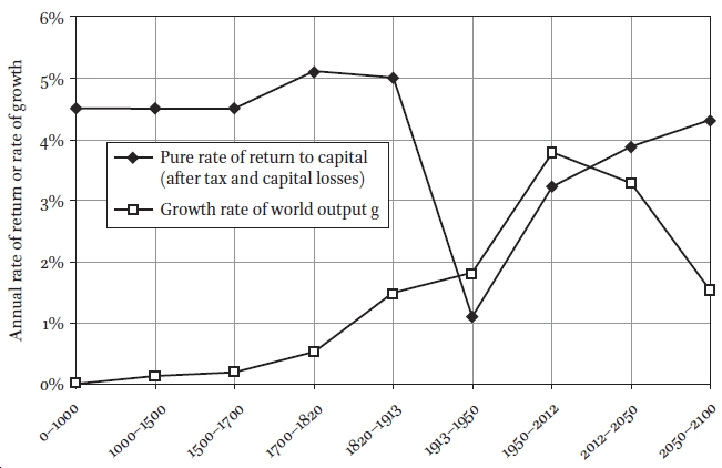 Thomas Piketty and the Search for r in: Historical Materialism