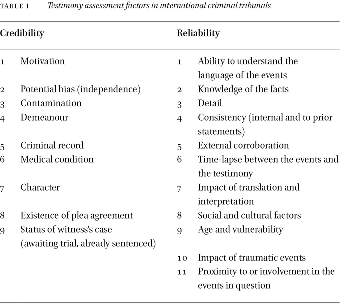 Empirical Study of Insider Witnesses' Assessments at the