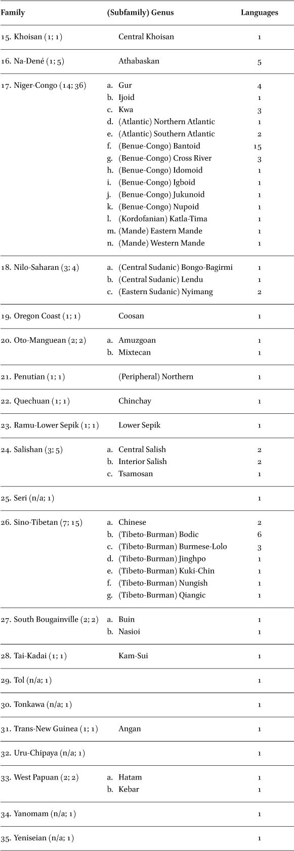 The Typology of PIE Syllabic Sonorants in: Indo-European Linguistics