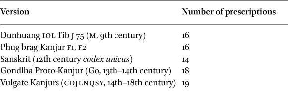Redaction and Rhetoric in Mahāyāna Sūtras in: Indo-Iranian