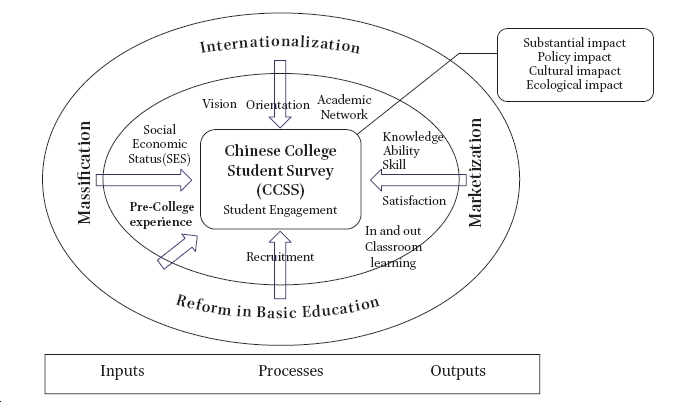 China College Student Survey (ccss): Breaking Open the Black Box of