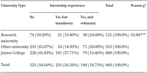 Impact Of Internship On Job Performance Among University Graduates In South Korea In International Journal Of Chinese Education Volume 5 Issue 2 2017