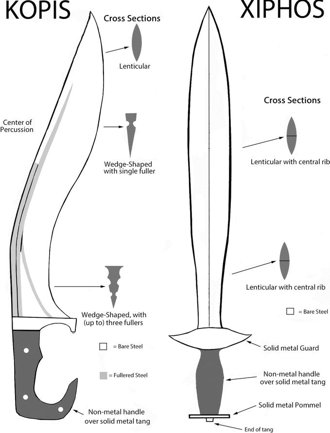 The Combat Archaeology of the Fifth-Century BC Kopis