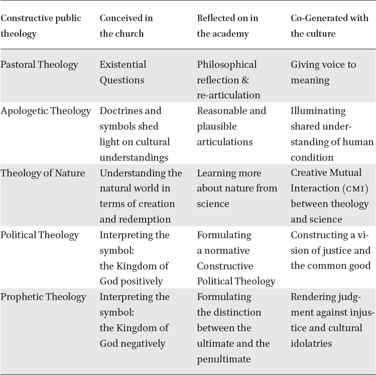 Public Theology: Its Pastoral, Apologetic, Scientific, Political