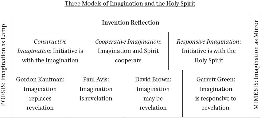 The Theodramatic Imagination: Spirit and Imagination in the
