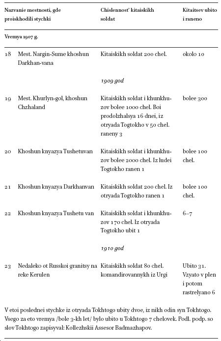 Supplementary Historical Documents in: Inner Asia Volume 16